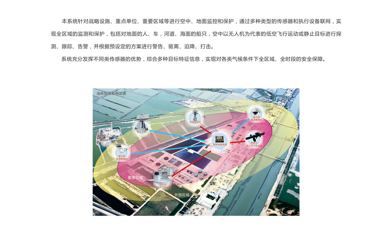 多目标低空近程防御系统_02